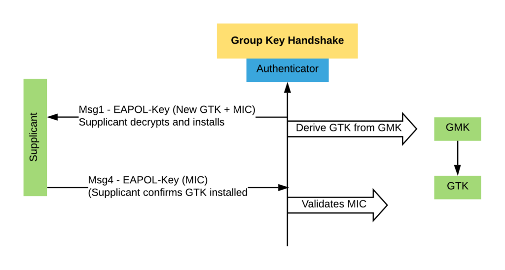 Group Key Handshake